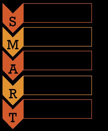 Método SMART Peter Drucker. S = Específica ; M = Mensurável ; A = Atingível ; R = Relevante ; T = Temporizável.