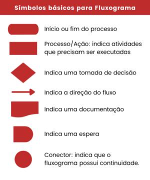 mapeamento de processos. fluxograma simbolo
